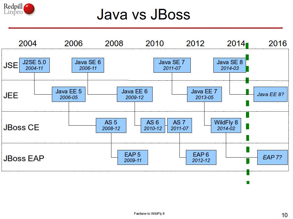 Java vs JBoss