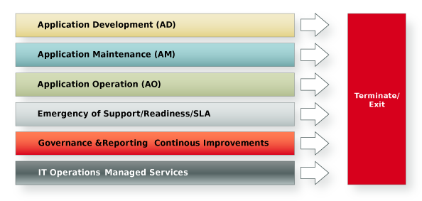 Application management Overview