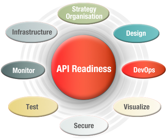 API Readiness model