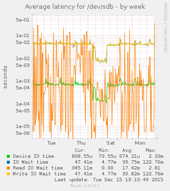 munin disk latency graph