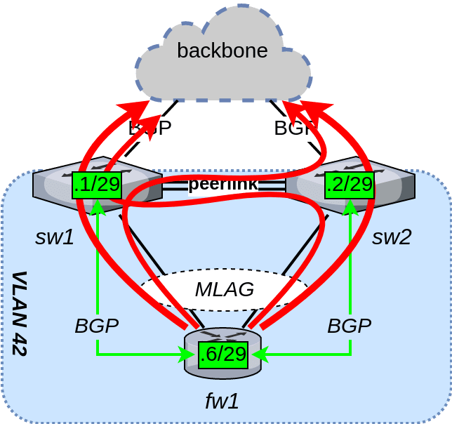 Layer 3 routing on Cumulus Linux MLAG – /techblog