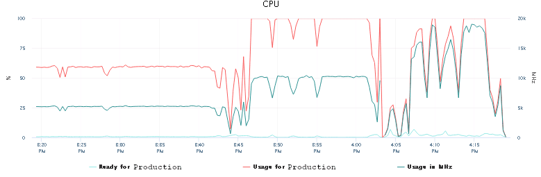 Eight CPU now...