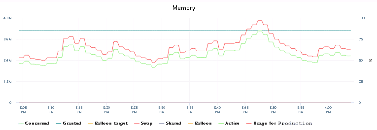 Memory status after the first reboot