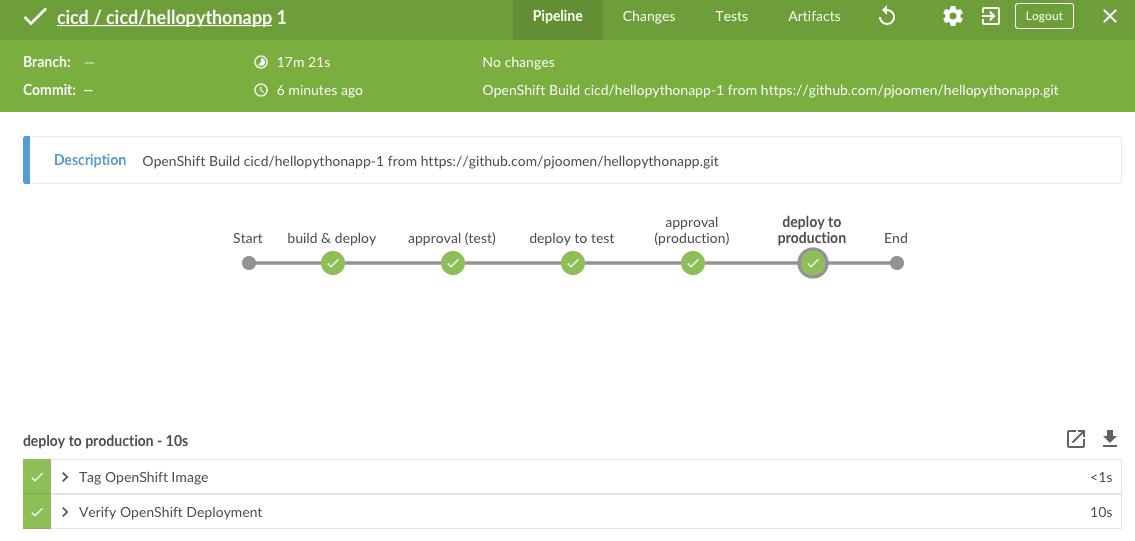OpenShift with Jenkins for dev/prod parity – /techblog